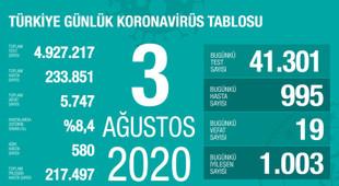 Türkiye'de koronavirüsten ölenlerin sayısı 5 bin 747 oldu