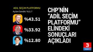 Adil Seçim Platformu: ''Erdoğan %43,5, İnce: %33,9''