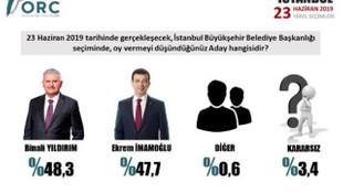 ORC de İstanbul anketinin sonuçlarını açıkladı
