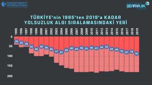 Türkiye ''yolsuzluk algısının en çok arttığı'' ülke oldu