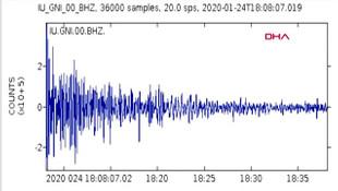 Elazığ depreminin sesi böyle kaydedildi