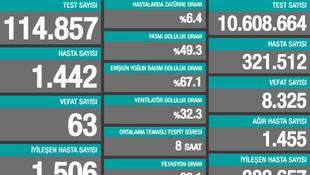 Bakan Koca, son 24 saatin hasta ve ölüm sayılarını açıkladı