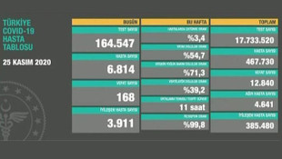Bakan Koca vaka sayısını açıkladı! Son 24 saatte 28 bin 351 vaka