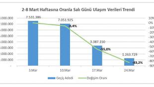İstanbul'da toplu taşıma kullanımı %83 düştü
