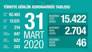 Türkiye'de koronavirüsten ölenlerin sayısı 200'ü aştı