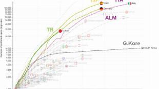 Türkiye'nin koronavirüs grafiği ortaya koydu: İtalya'yı geçtik!