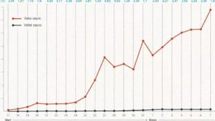 İşte Türkiye'nin koronavirüs istatistiği !