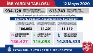 İBB'nin askıda fatura uygulamasında rakam 15 milyon TL'ye dayandı