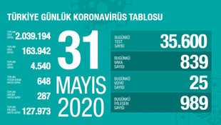 Türkiye'de koronavirüsten can kaybı 4 bin 540 oldu