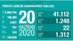 Türkiye'de son 24 saatin koronavirüs vaka ve ölüm sayıları açıklandı
