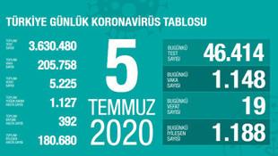 Türkiye'de koronavirüsten ölenlerin sayısı 5 bin 225 oldu