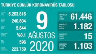 Son 24 saatin koronavirüs vaka ve ölüm sayıları açıklandı