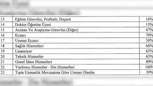 Profesöre yüzde 16, imama yüzde 100 ek ödeme ayıbı