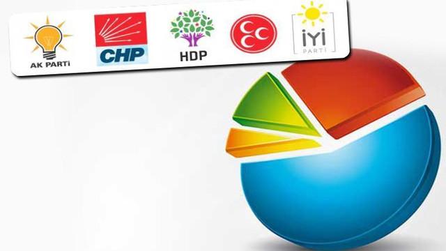 Yerel seçimde MHP'nin oy oranı açıklandı…