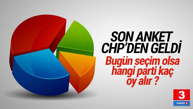 CHP'nin elindeki seçim anketinden çarpıcı sonuçlar