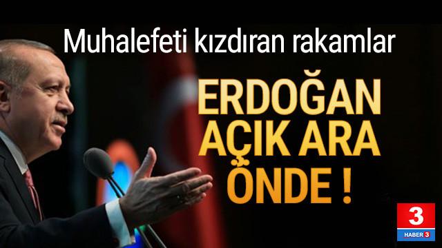 Muhalefeti kızdıran rakamlar: Erdoğan açık ara önde