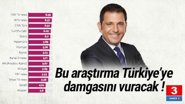 En fazla güvenilen tv kanalı FOX TV, gazete Cumhuriyet ve Sözcü