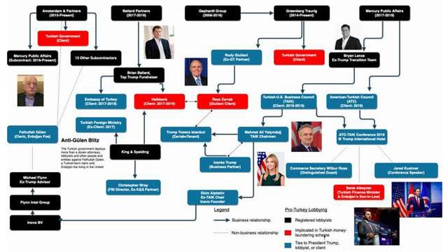 ABD medyasından AK Parti'yi kızdıracak ''lobicilik'' haritası