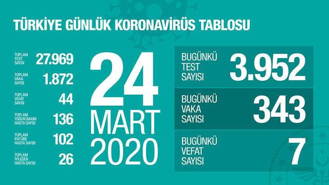 Koronavirüs rakamlarını Sağlık Bakanlığı sitesinden yayınlayacak