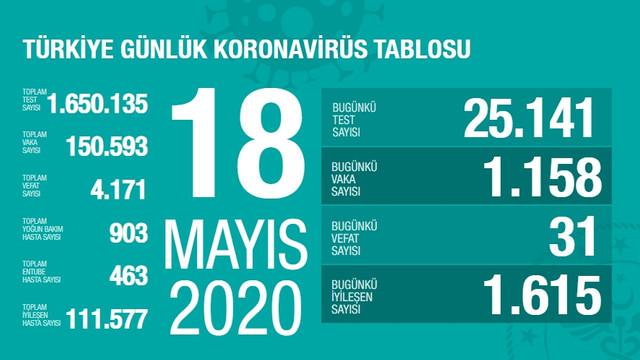 Türkiye'de koronavirüsten can kaybı 4 bin 171 oldu