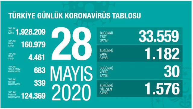 Türkiye'de koronavirüsten can kaybı 4 bin 461 oldu