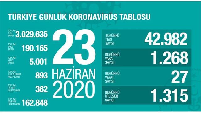 Türkiye'de koronavirüsten can kaybı 5 bini aştı!