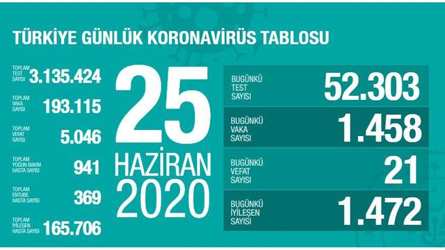 Türkiye'de koronavirüsten can kaybı 5 bin 46'ya yükseldi