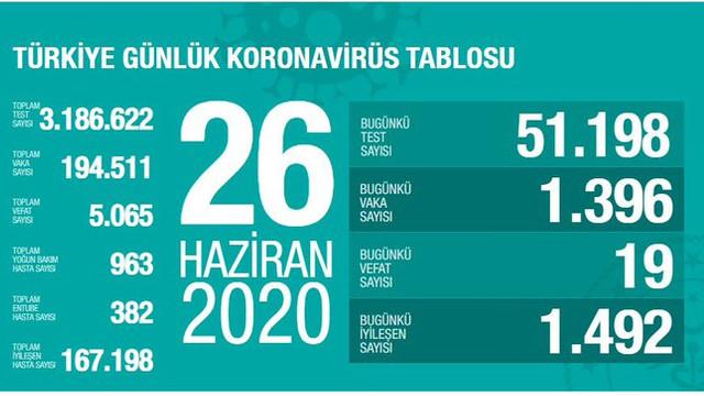 Türkiye'de koronavirüsten ölenlerin sayısı 5 bin 65'e yükseldi