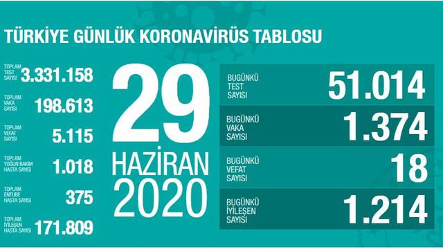 Türkiye'de koronavirüsten ölenlerin sayısı 5 bin 115'e yükseldi