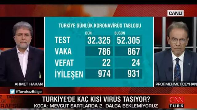 Prof. Dr Mehmet Ceylan: ''Her 100 kişiden 1'i enfekte''