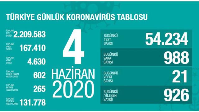 Türkiye'de koronavirüsten hayatını kaybedenlerin sayısı 4 bin 630 oldu