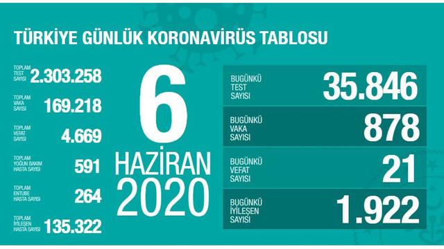Türkiye'de koronavirüsten can kaybı 4 bin 669'a yükseldi