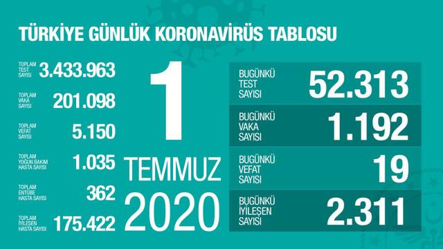 Türkiye'de koronavirüsten ölenlerin sayısı 5 bin 150 oldu