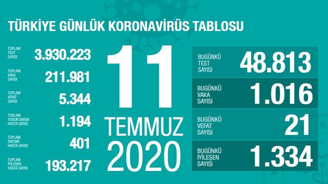 Türkiye'de koronavirüsten can kaybı 5 bin 344 oldu