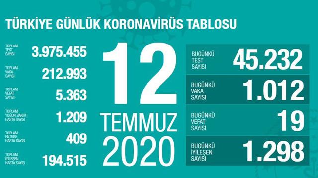 Türkiye'de koronavirüsten can kaybı 5 bin 363'e yükseldi