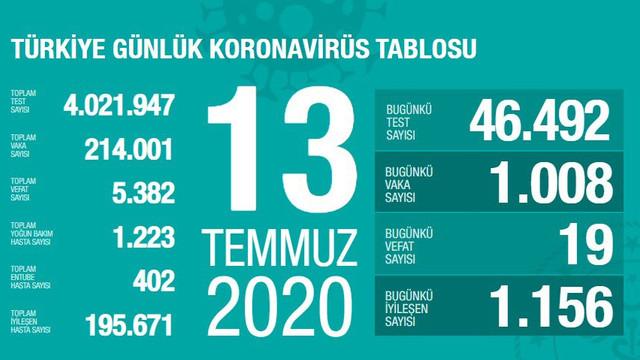 Türkiye'de koronavirüsten ölenlerin sayısı 5 bin 382 oldu