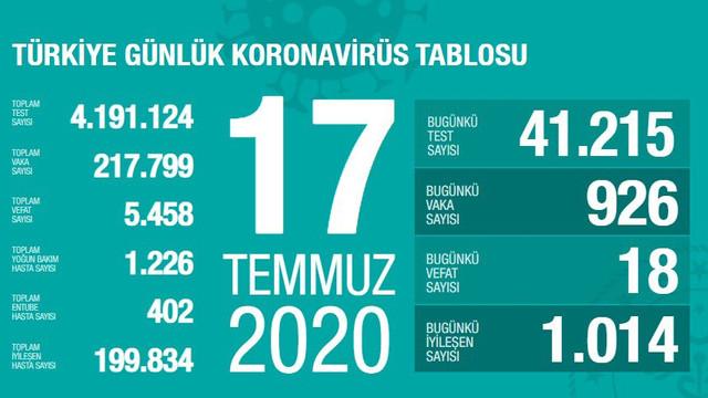 Türkiye'de koronavirüsten ölenlerin sayısı 5 bin 458 oldu