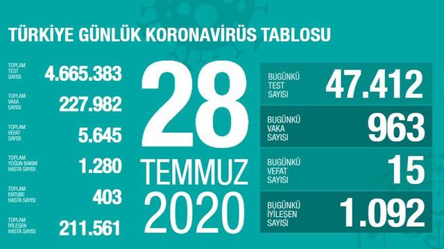 Türkiye'de koronavirüsten ölenlerin sayısı 5 bin 645 oldu