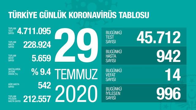 Türkiye'de koronavirüsten can kaybı 5 bin 659 oldu