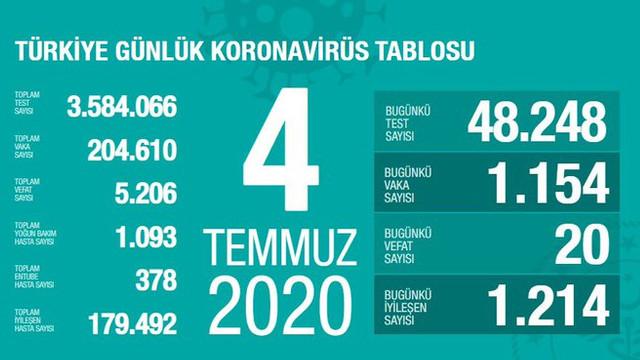 Türkiye'de koronavirüsten can kaybı 5 bin 206'ya yükseldi