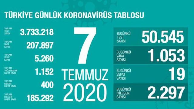 Türkiye'de koronavirüsten can kaybı 5 bin 260'a yükseldi