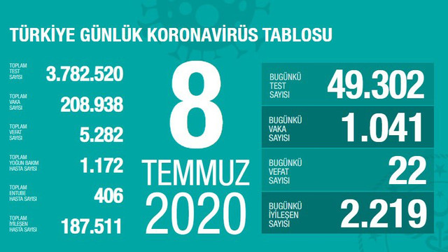 Türkiye'de koronavirüsten ölenlerin sayısı 5 bin 282 oldu