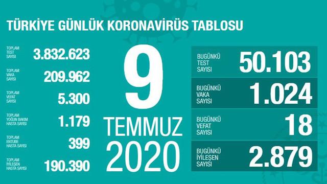 Türkiye'de koronavirüsten ölenlerin sayısı 5 bin 300 oldu