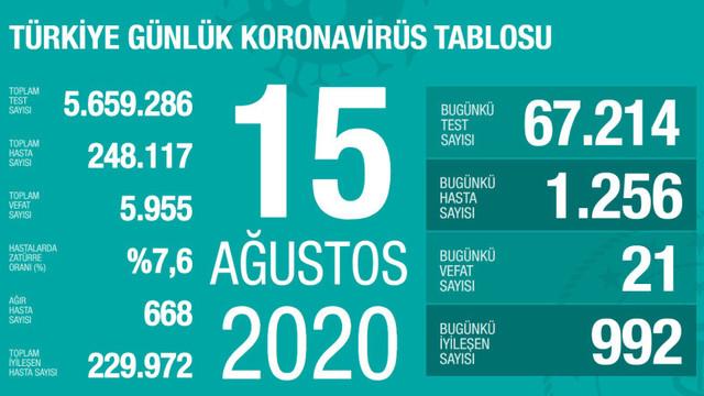 Son 45 günün en yüksek yeni hasta sayısı! İşte son 24 saatin koronavirüs tablosu