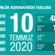 Türkiye'de koronavirüsten can kaybı 5 bin 323 oldu
