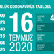 Türkiye'de koronavirüsten ölenlerin sayısı 5 bin 440 oldu