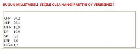 AK Parti in Batıyı kaybettiği seçim anketi !