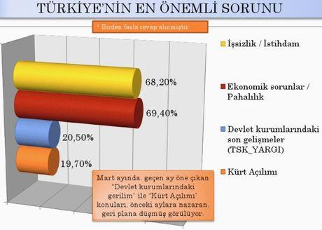 Sonardan son seçim anketi