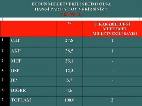 AKP Karadenizde fark atıyor