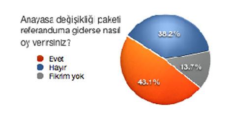 Anayasa paketi anketi